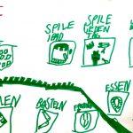Foto: weißes Blatt auf dem mit grünen Filzstift Freizeitbeschäftigungen aufgemalt sind